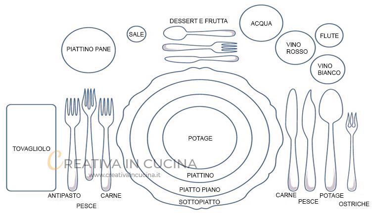 Come apparecchiare la tavola: le regole del galateo